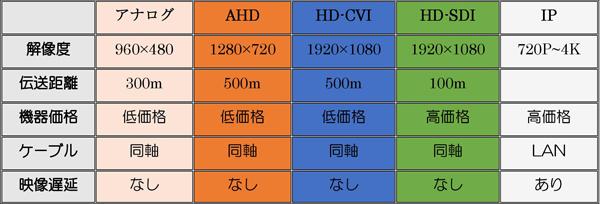 防犯カメラ比較