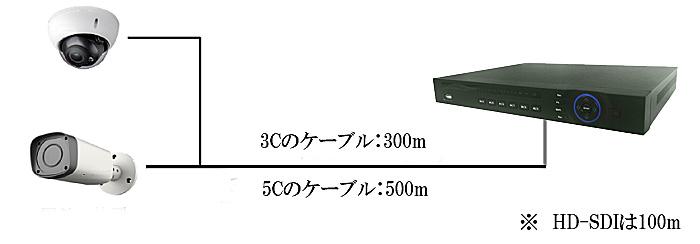 HD-CVIの伝送距離