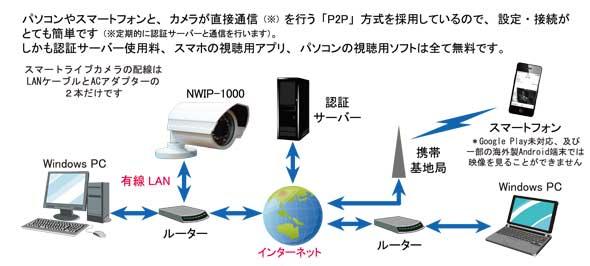 防犯カメラ 接続例